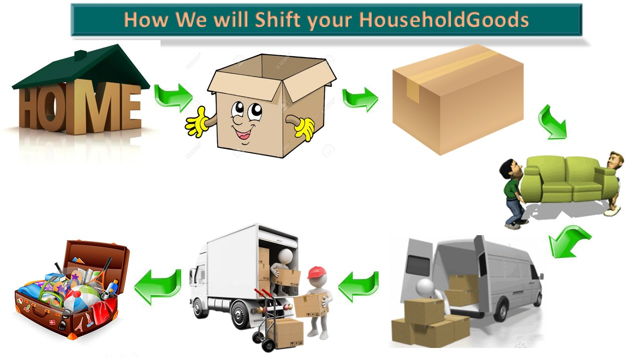 Ghaziabad to Indore Packers and Movers Get Free Quotation with Best Price