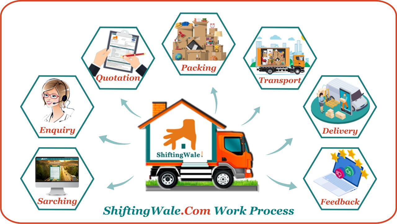 ShiftingWale is Providing IBA Approved Packers And Movers Services Across India